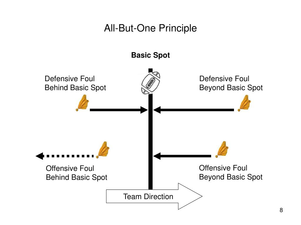 All-But-One Principle