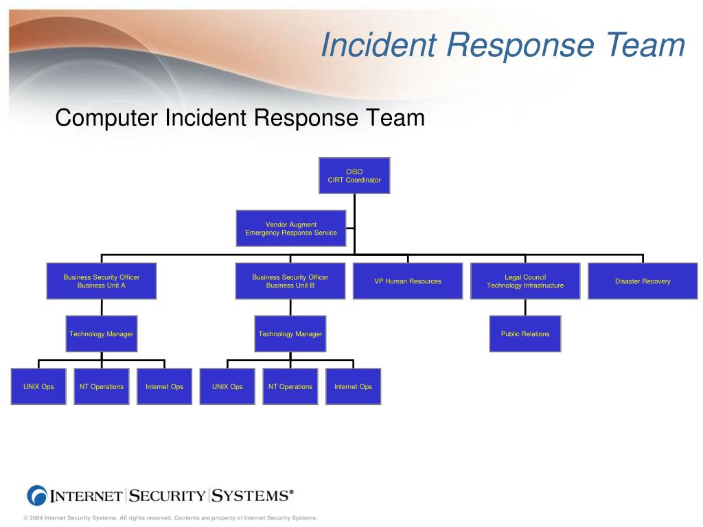Incident Response Team