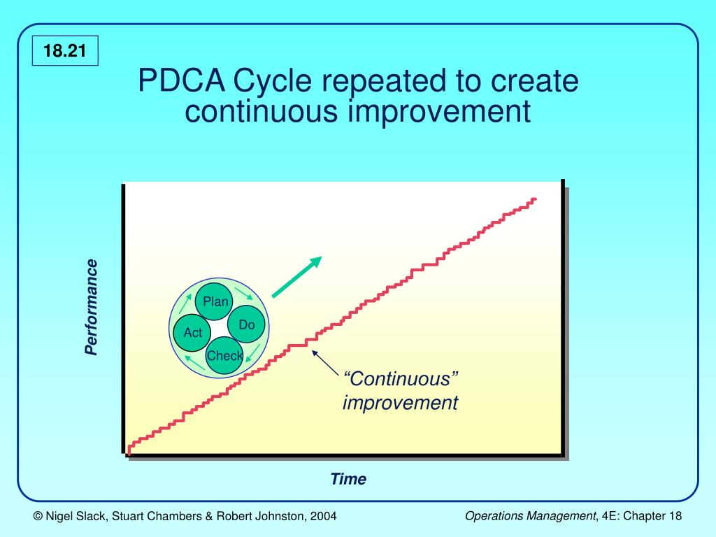pdca thesis 166 topic 7: introduction to quality improvement methods developing quality improvement methods for health clinicians and managers the identification.