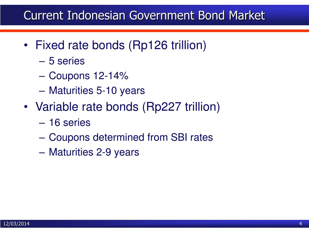 Current Indonesian Government Bond Market