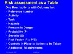 risk assessment as a table