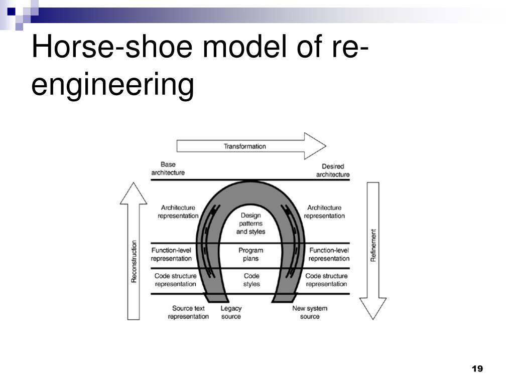 Horse-shoe model of re-engineering