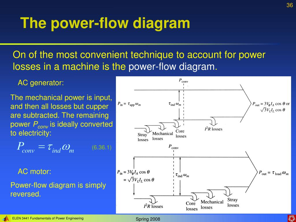 PPT - Lecture 6: AC machinery fundamentals PowerPoint ...