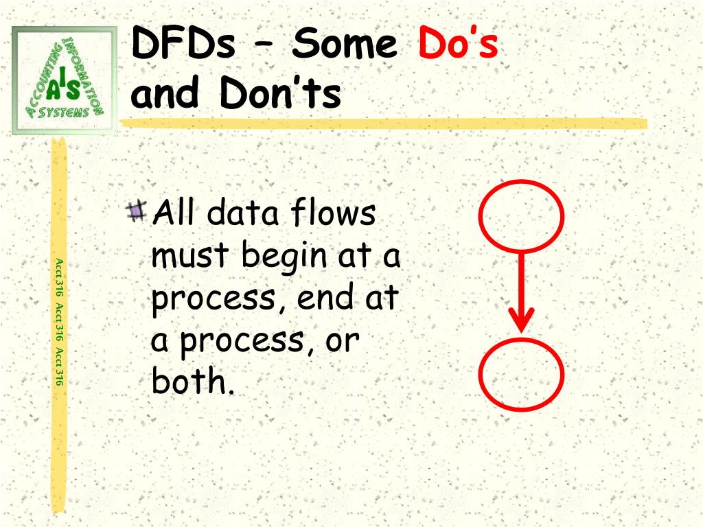 All data flows must begin at a process, end at a process, or both.