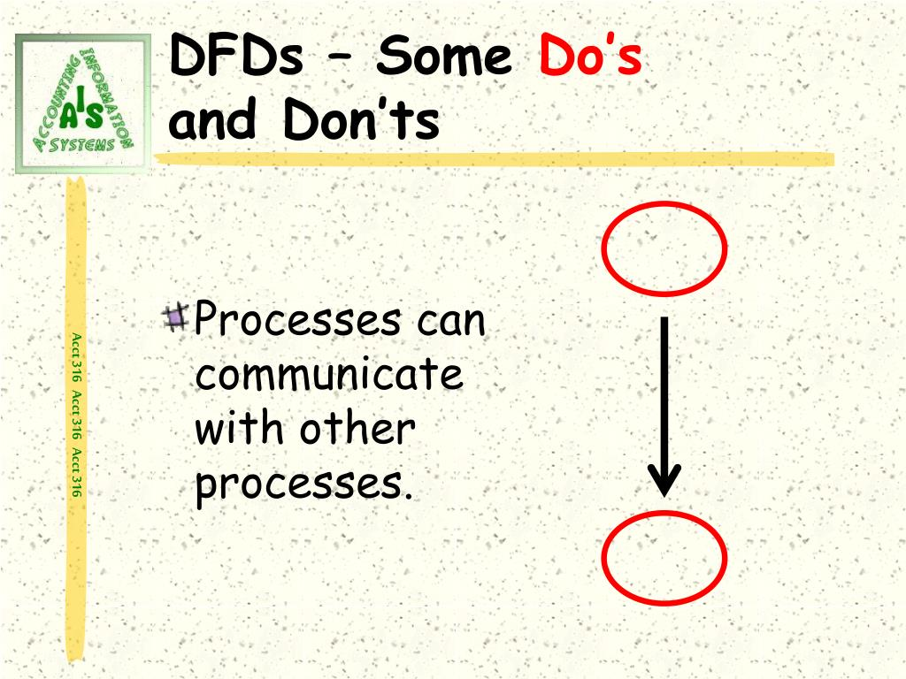 Processes can communicate with other processes.