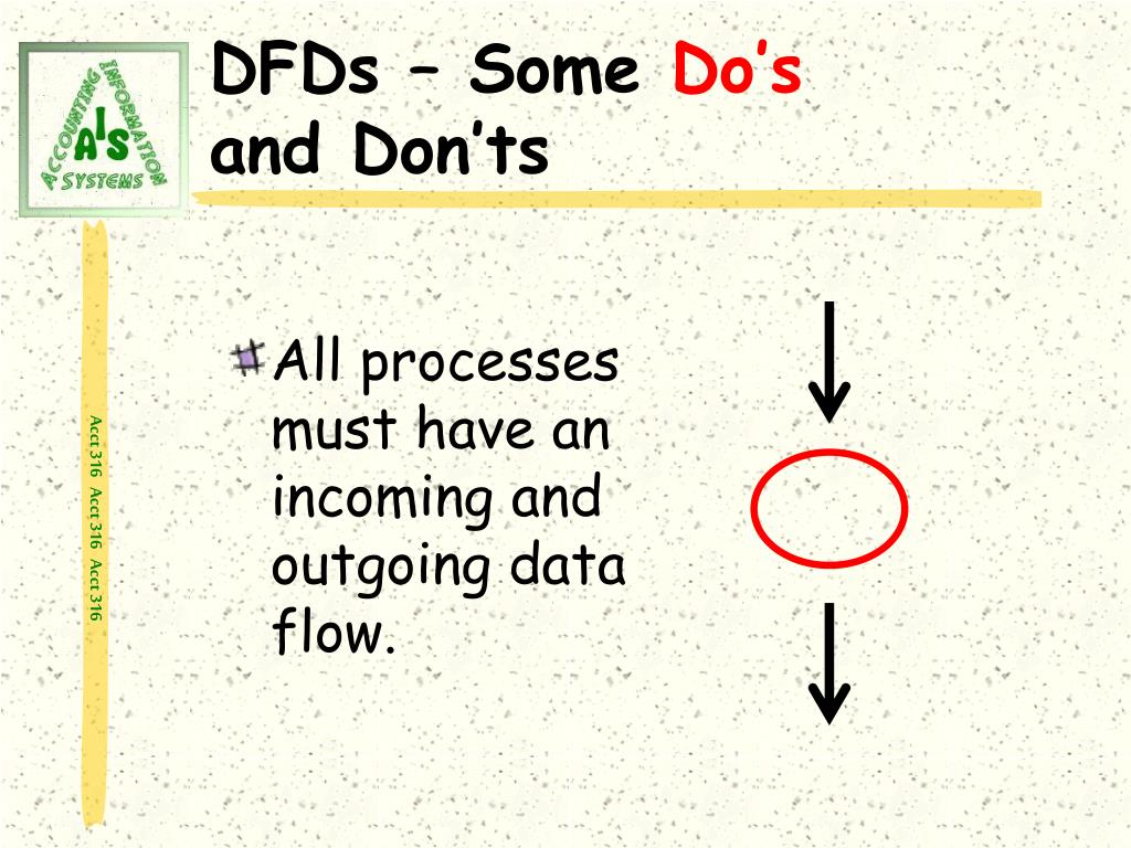 All processes must have an incoming and outgoing data flow.