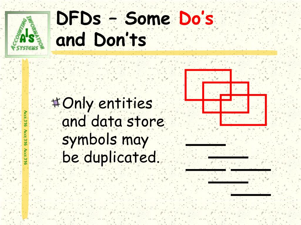 Only entities and data store symbols may be duplicated.