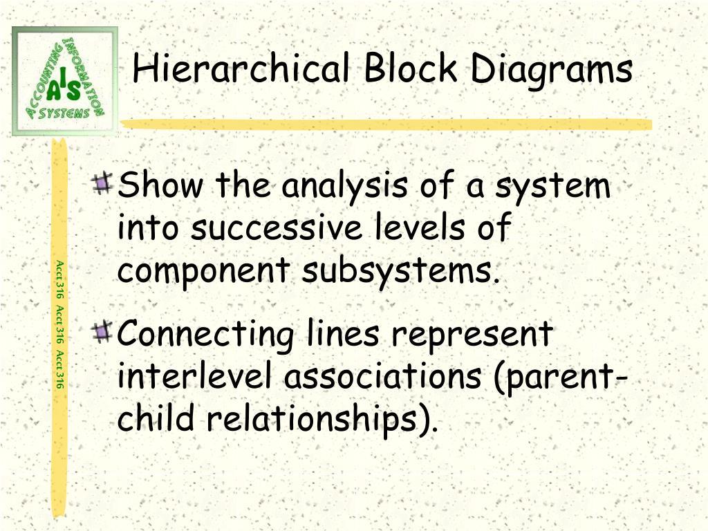 Hierarchical Block Diagrams
