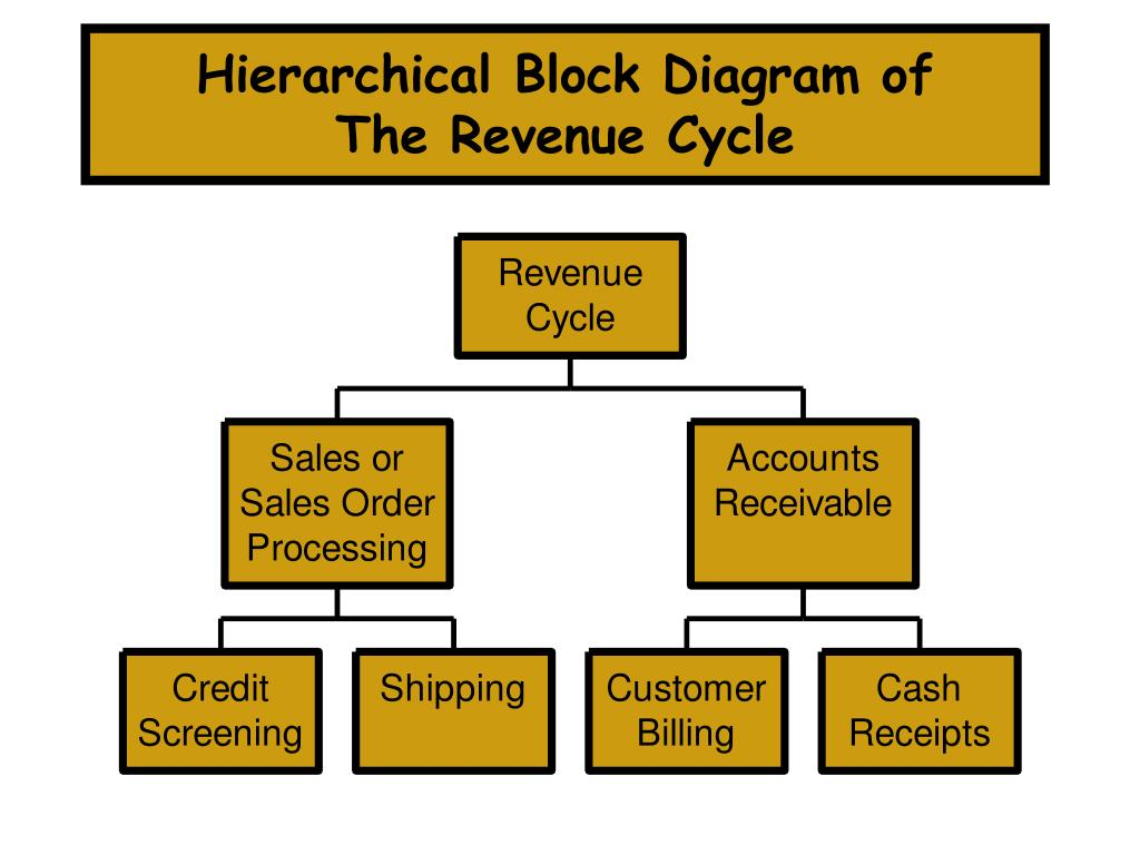 Hierarchical Block Diagram of