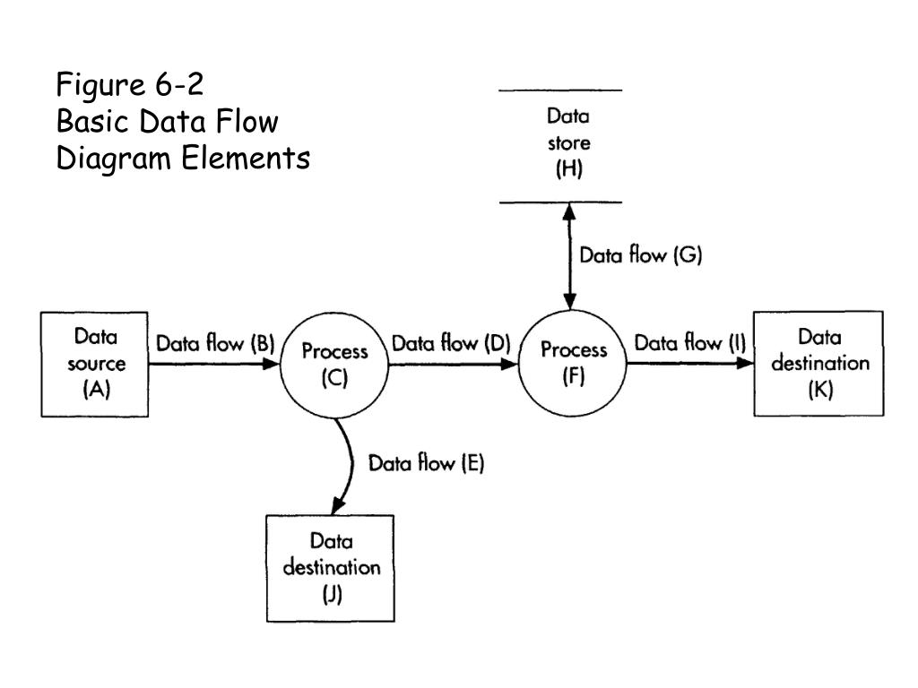 Figure 6-2      Basic Data Flow Diagram Elements