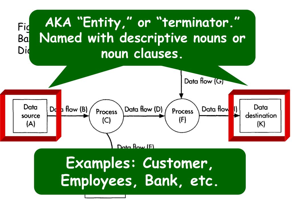 "AKA ""Entity,"" or ""terminator.""  Named with descriptive nouns or noun clauses."