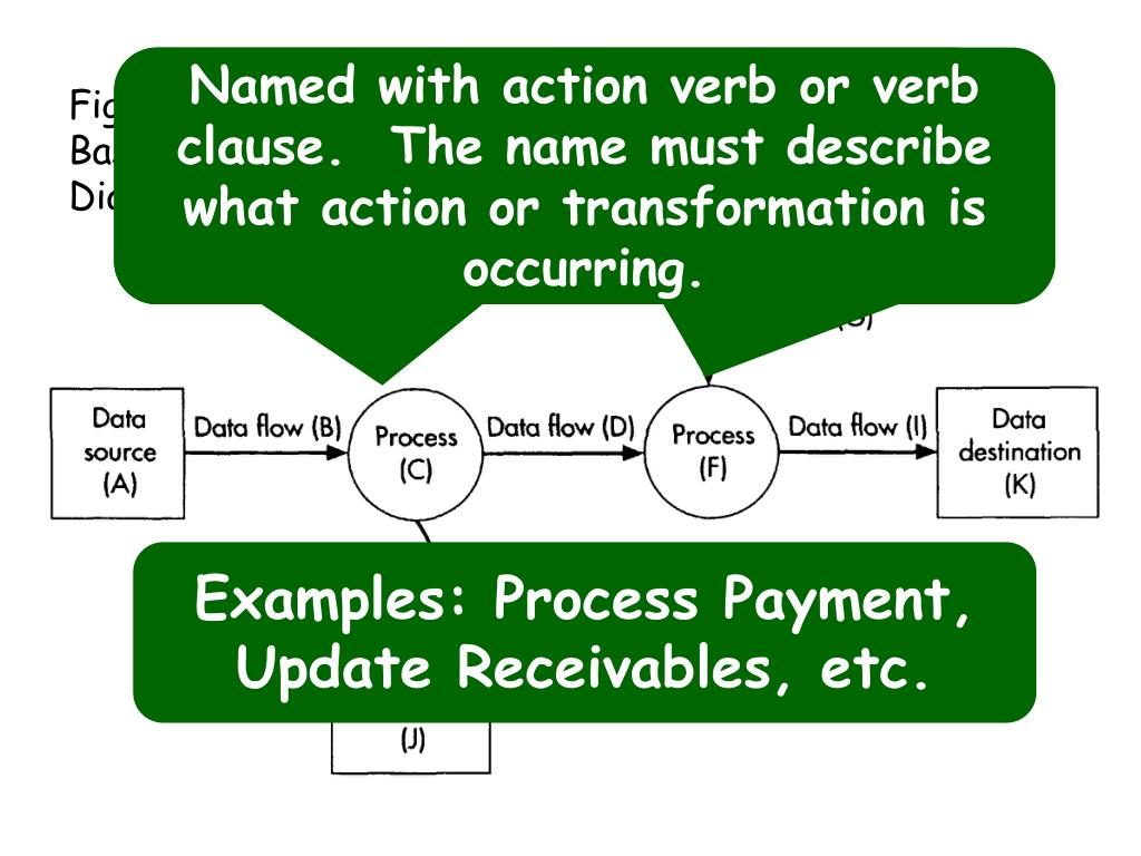 Named with action verb or verb clause.  The name must describe what action or transformation is occurring.