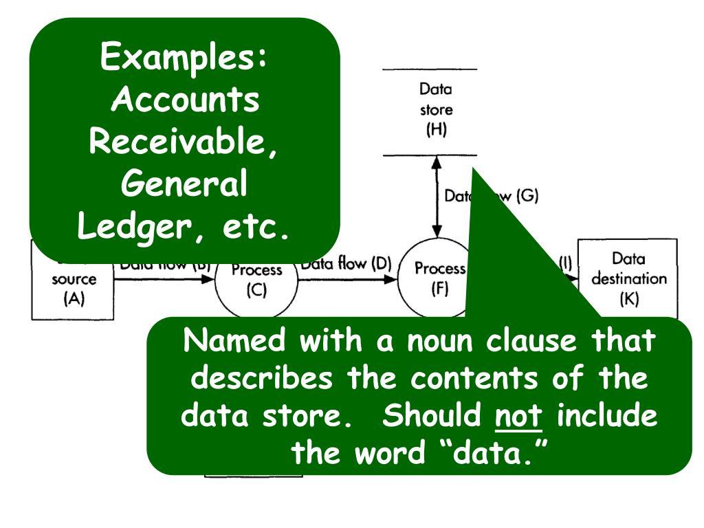 Examples: Accounts Receivable, General Ledger, etc.