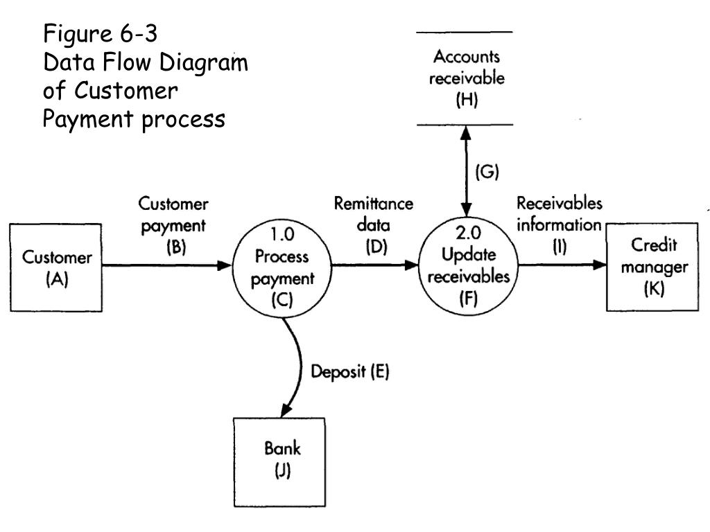 Figure 6-3       Data Flow Diagram of Customer Payment process
