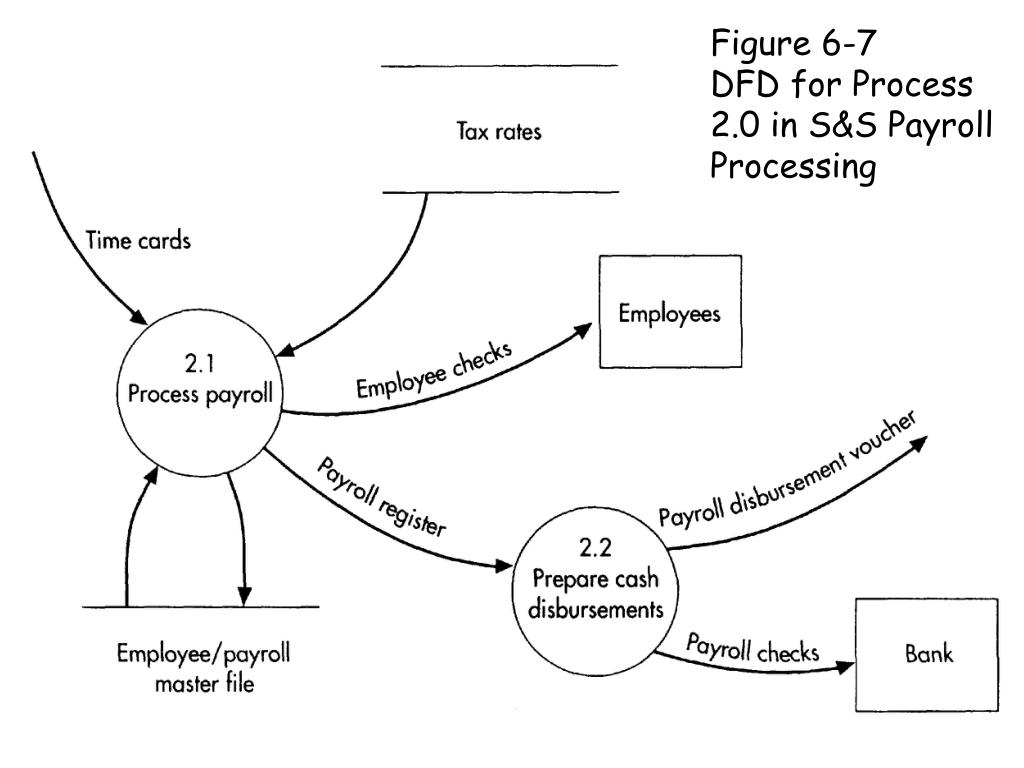 Figure 6-7                      DFD for Process               2.0 in S&S Payroll Processing