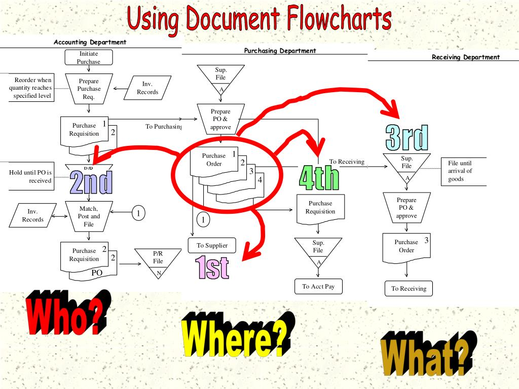 Using Document Flowcharts