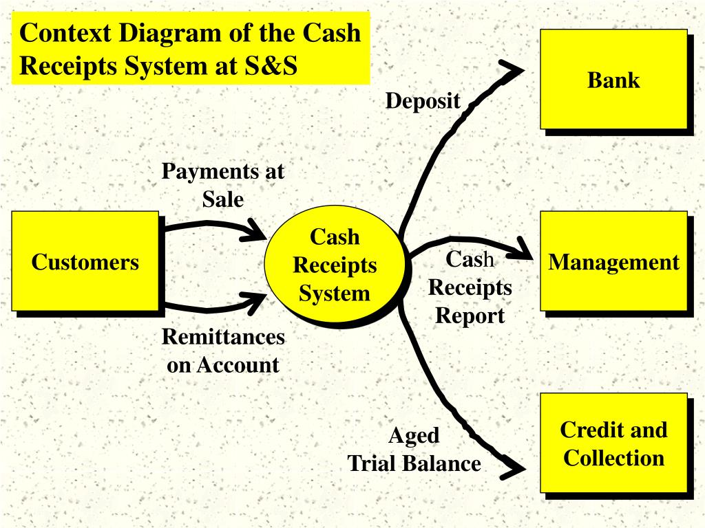 Context Diagram of the Cash Receipts System at S&S