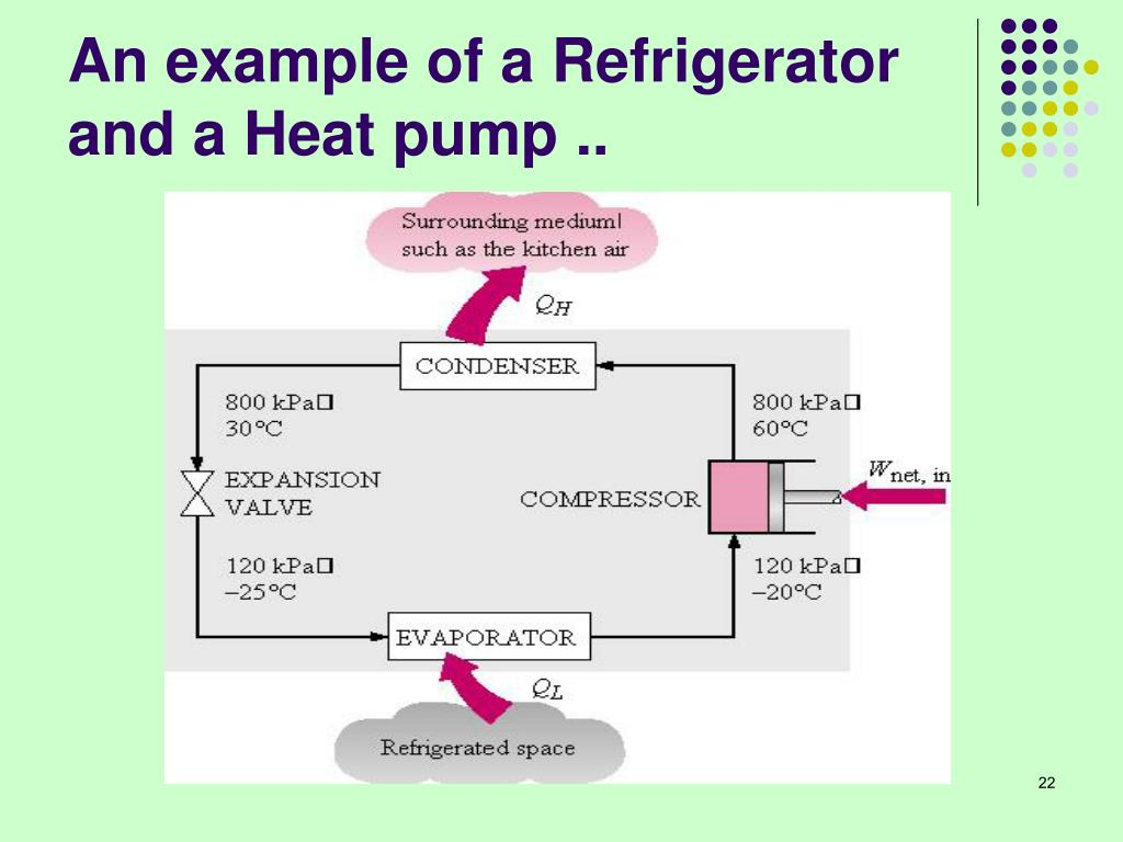 An example of a Refrigerator and a Heat pump ..