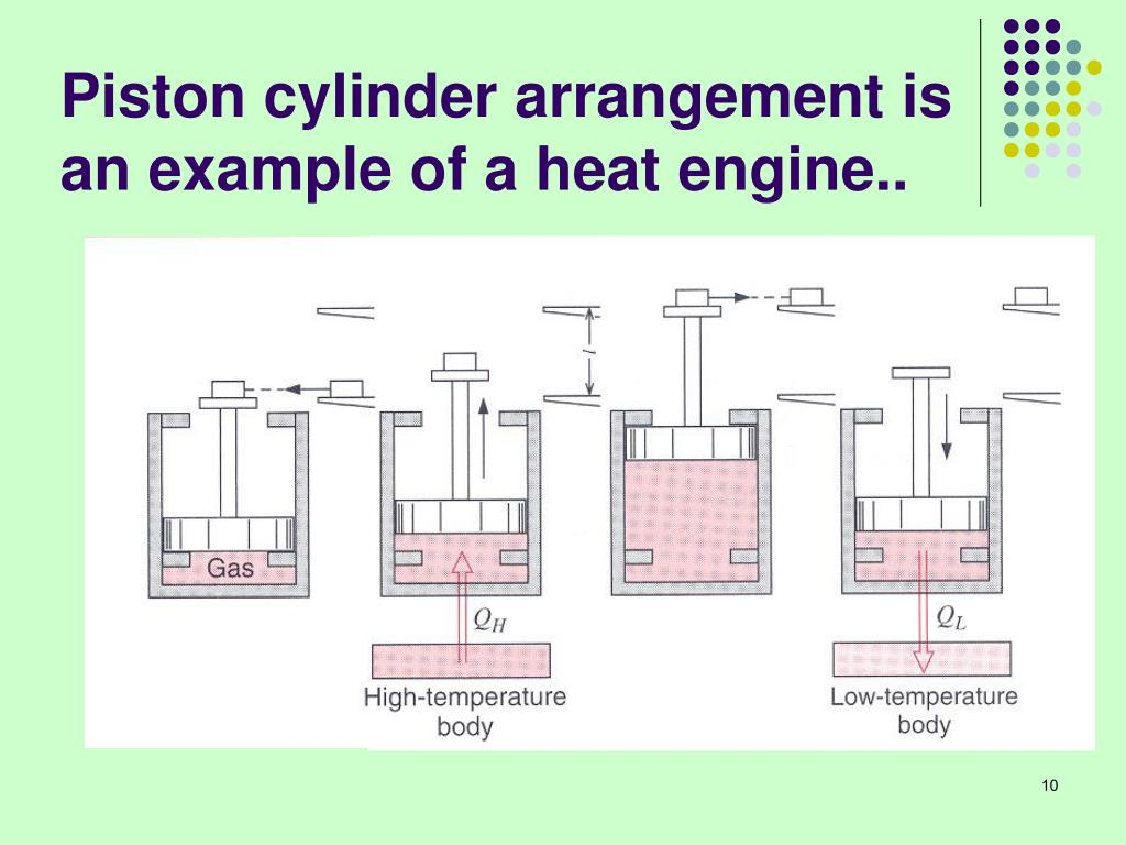 Piston cylinder arrangement is an example of a heat engine..