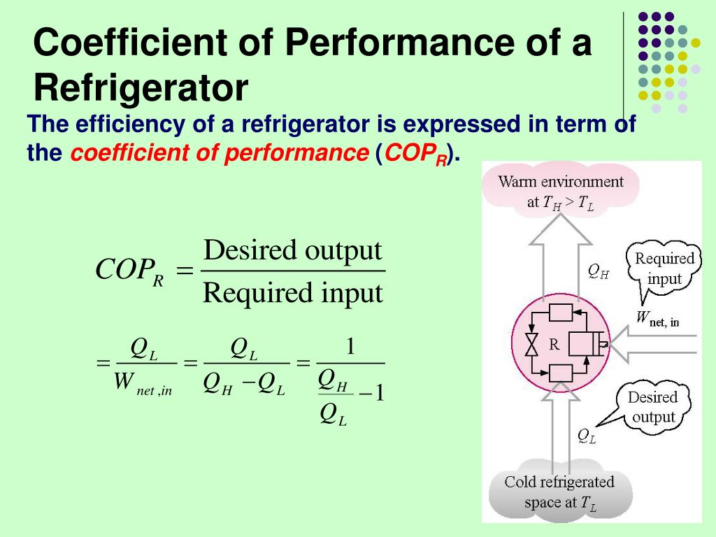 Coefficient of Performance of a Refrigerator