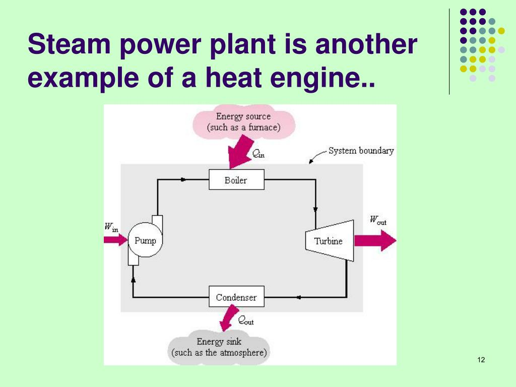 Steam power plant is another example of a heat engine..