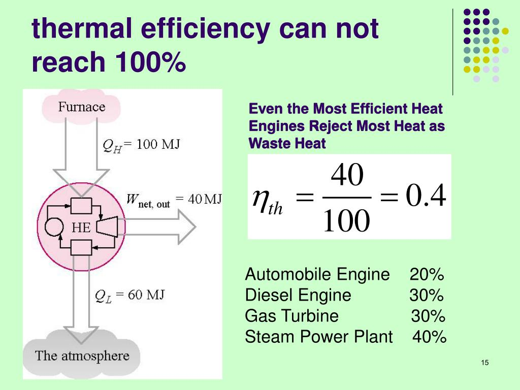 thermal efficiency can not reach 100%
