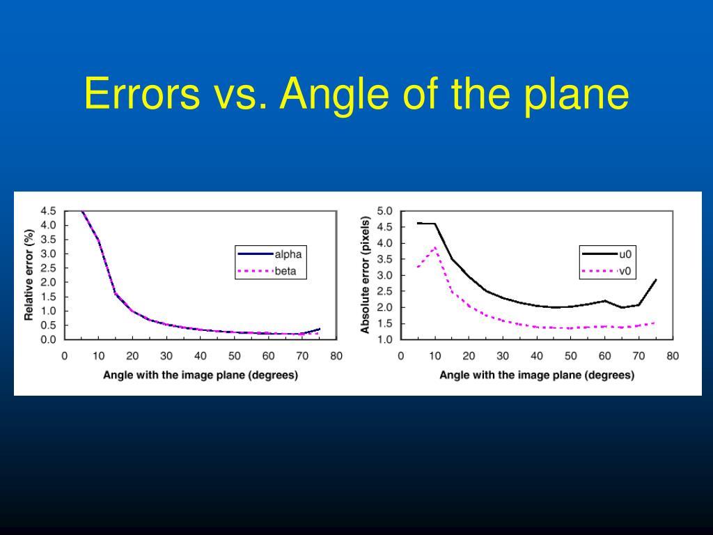 Errors vs. Angle of the plane
