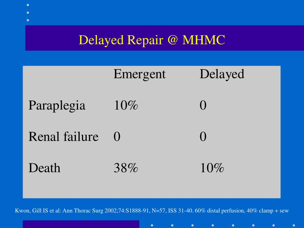 Delayed Repair @ MHMC