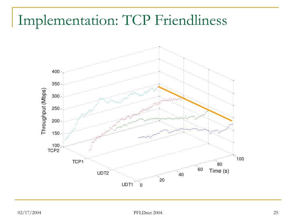 Implementation: TCP Friendliness