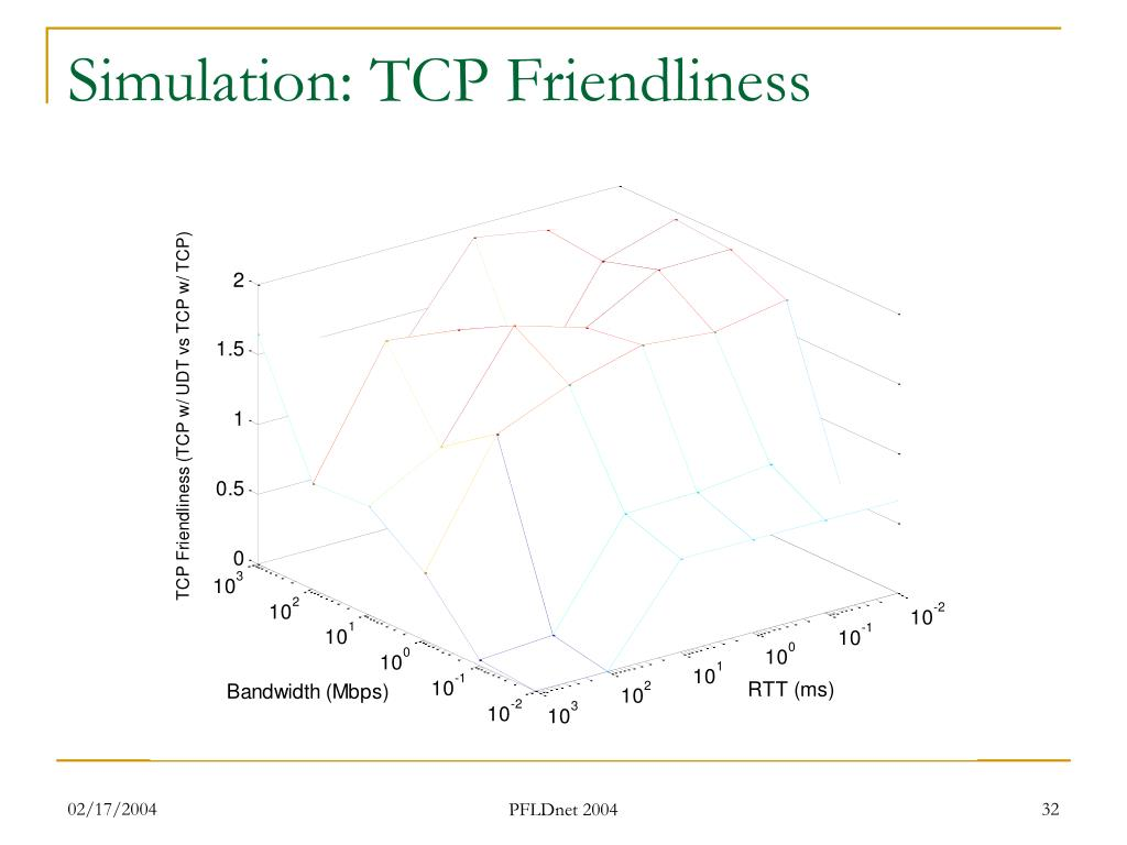 Simulation: TCP Friendliness