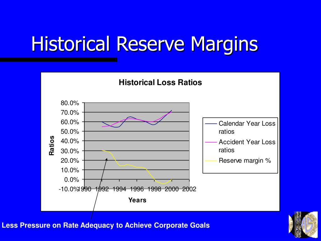 Historical Reserve Margins