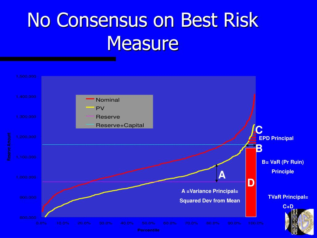 No Consensus on Best Risk Measure