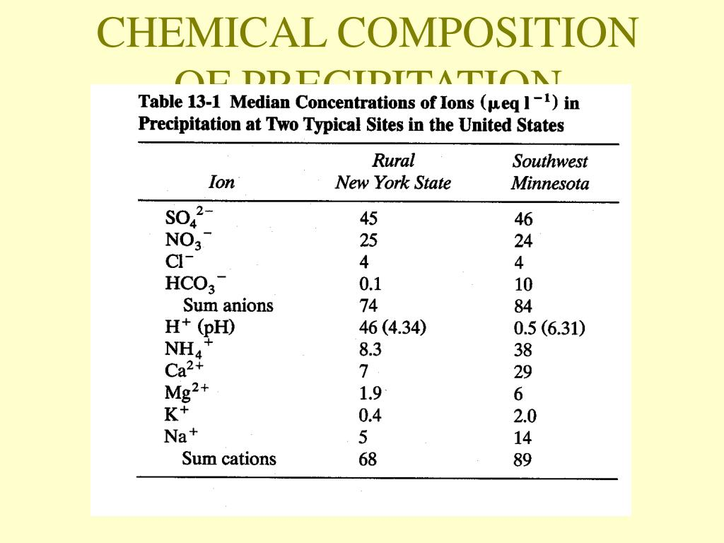 CHEMICAL COMPOSITION OF PRECIPITATION