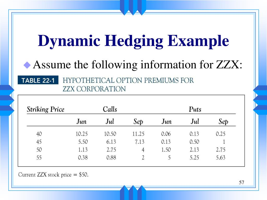 report of dynamic hedging