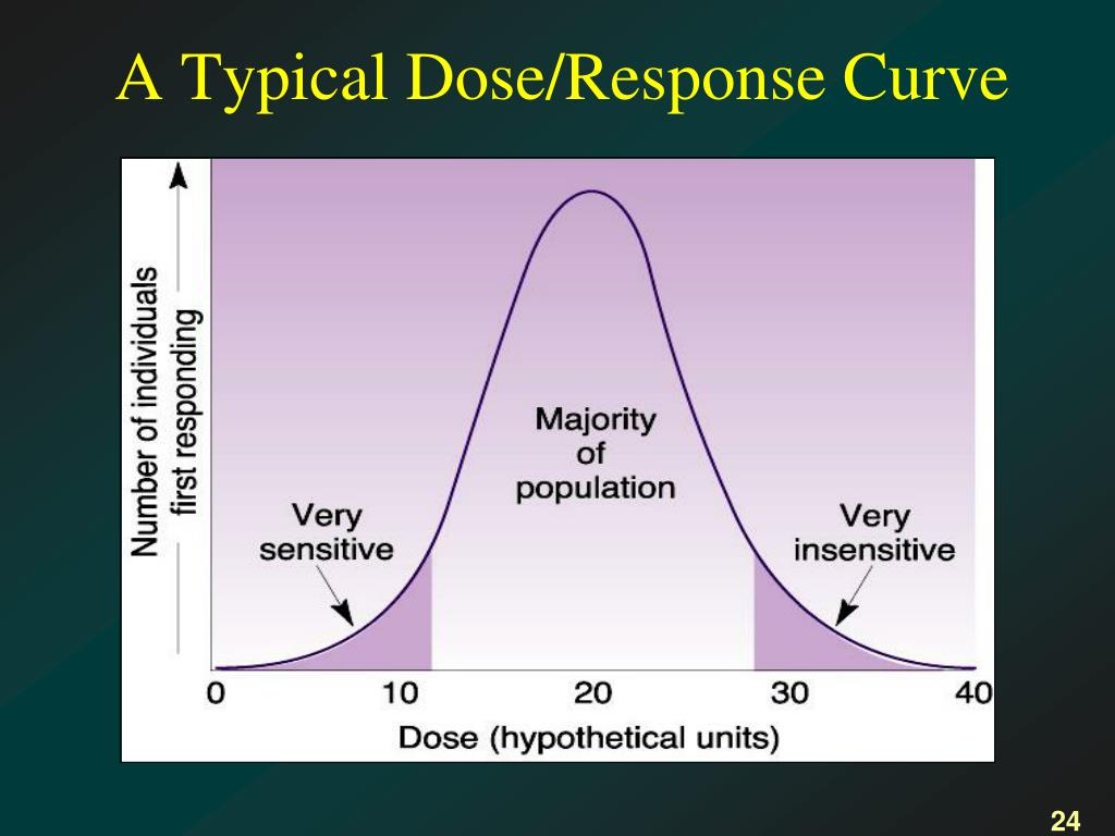 A Typical Dose/Response Curve