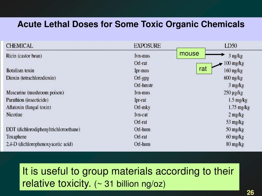 Acute Lethal Doses for Some Toxic Organic Chemicals