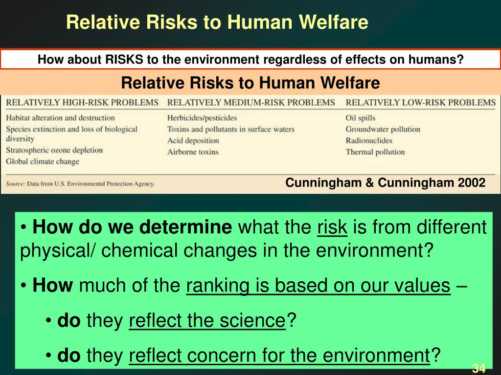 Relative Risks to Human Welfare