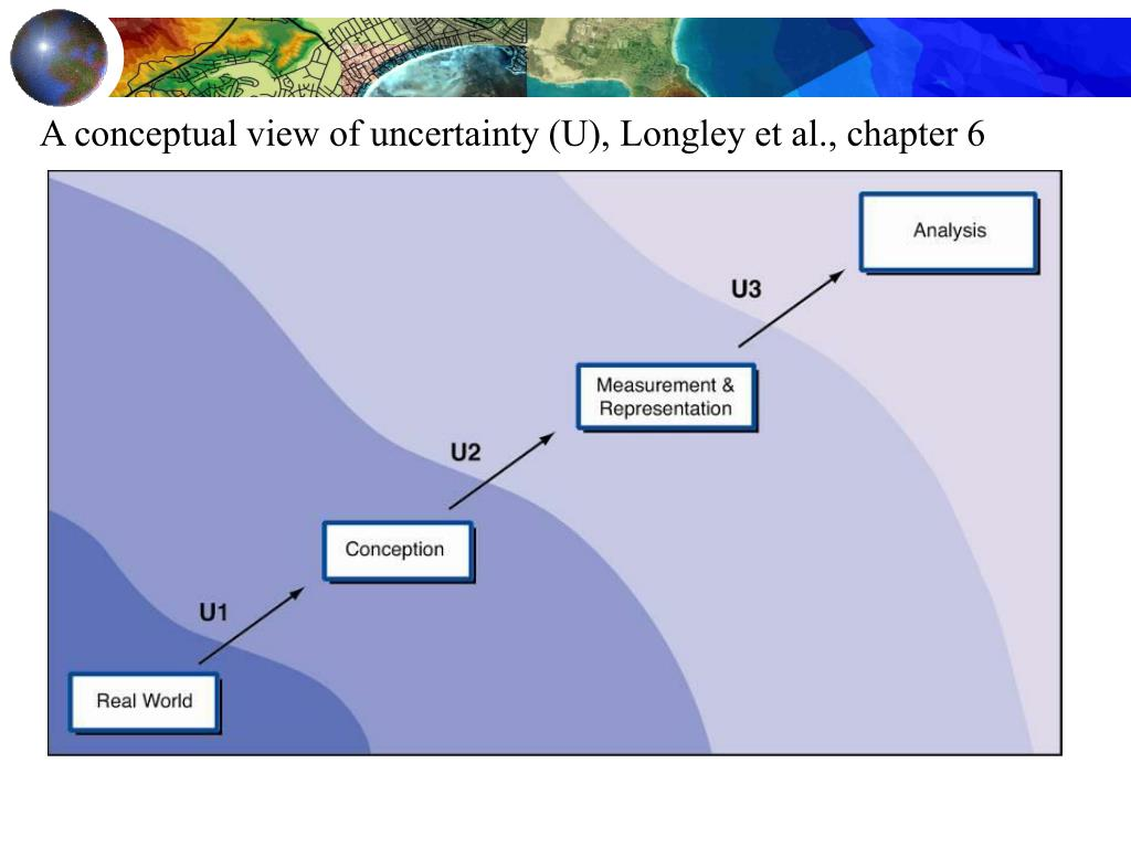 A conceptual view of uncertainty (U), Longley et al., chapter 6