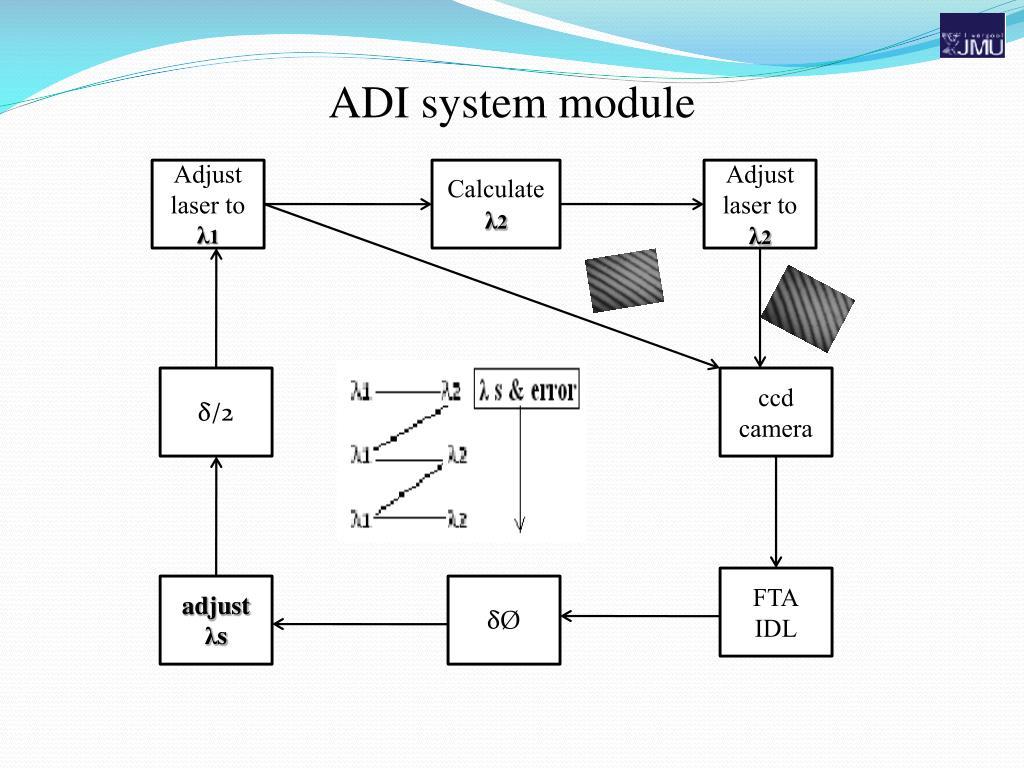 ADI system module