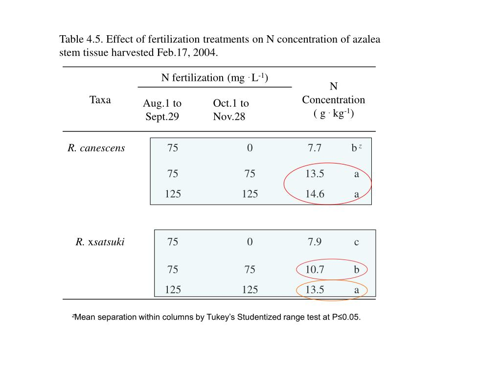 Table 4.5. Effect of fertilization treatments on N concentration of azalea