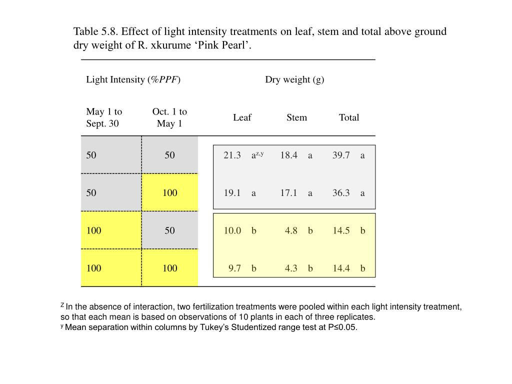 Table 5.8. Effect of light intensity treatments on leaf, stem and total above ground