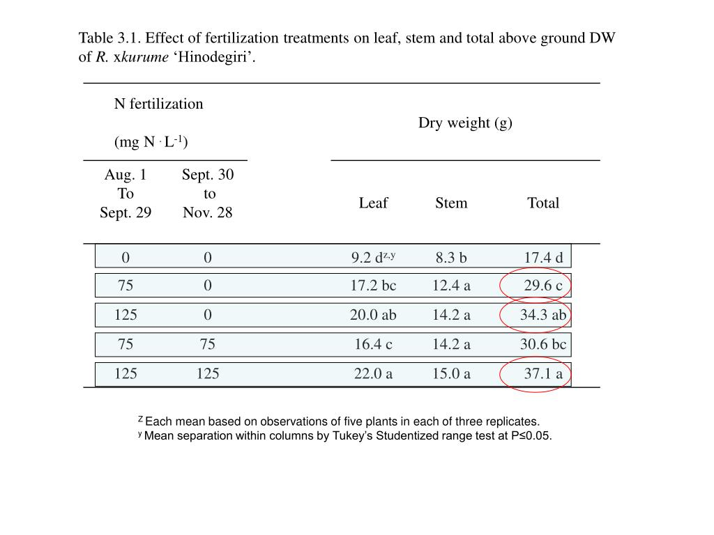 Table 3.1. Effect of fertilization treatments on leaf, stem and total above ground DW