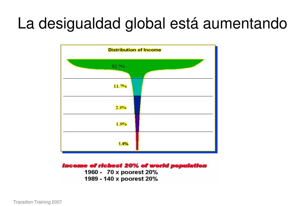 La desigualdad global está aumentando