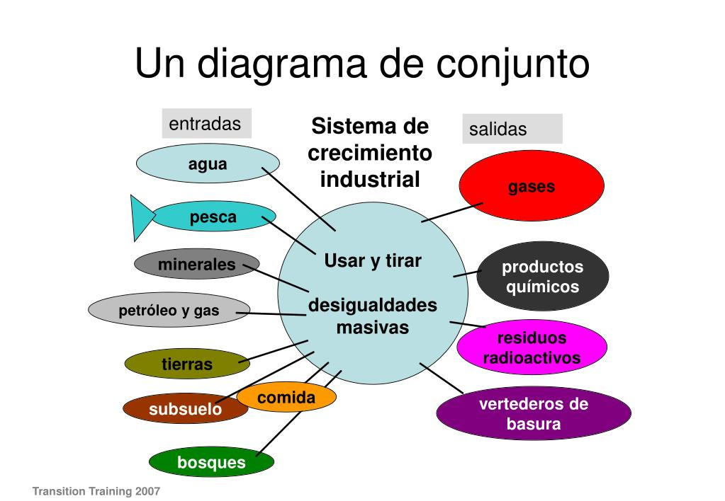 Un diagrama de conjunto