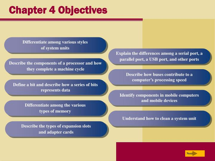 Chapter 4 objectives