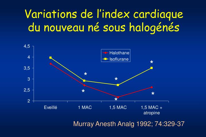 Variations de l'index cardiaque