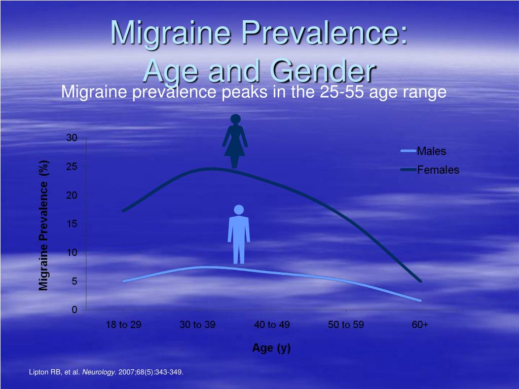Migraine Prevalence: