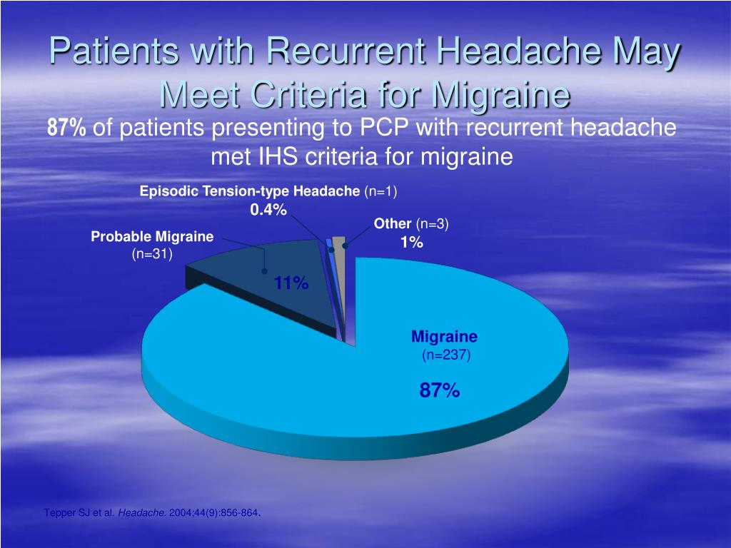 Patients with Recurrent Headache May Meet Criteria for Migraine