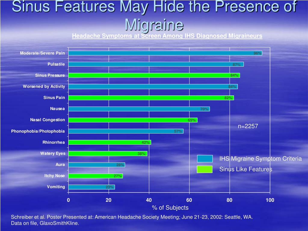 Sinus Features May Hide the Presence of Migraine