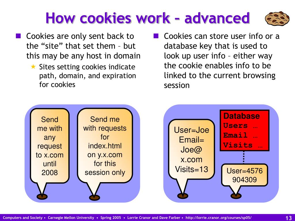 "Cookies are only sent back to the ""site"" that set them – but this may be any host in domain"